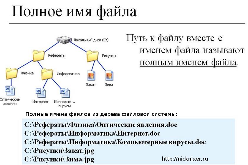 Полное имя файла, дерево файловой системы.