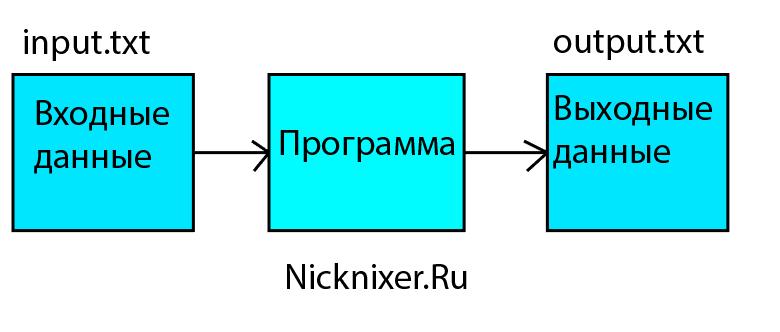 Из input.txt в output.txt