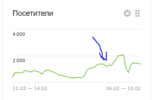 Посещаемость после перехода на HTTPS: недельными измерениями